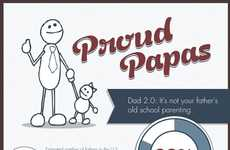 Modern Parenting Statistics