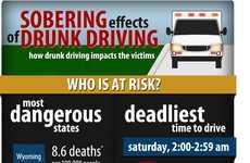 Impaired Driver Statistics