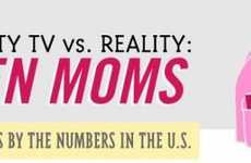 Myth-Busting Motherhood Charts
