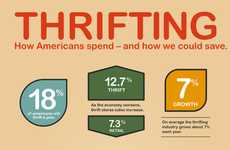 Vintage Shopping Statistics