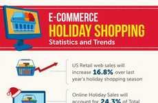 Social Media Consumerism Statistics