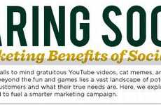 Social Marketing Strategy Charts