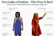 Fashionable First Lady Infographics