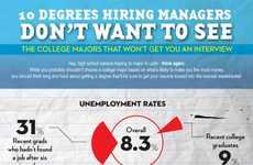 Graduation Unemployment Rates