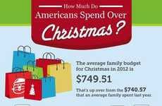 Holiday Spending Statistics
