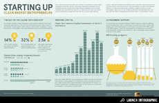 Eco Entrepreneurship Stats