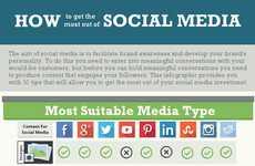 Online Brand Awareness Charts