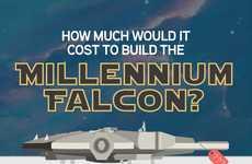 Spacecraft Budget Breakdowns