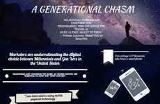 Generation Chasm Charts