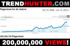 TrendHunter.com Celebrates 200,000,000 Views!