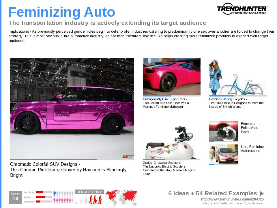 Sport Utility Vehicle Trend Report Research