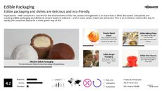 Edible Packaging Trend Report Research Insight 1