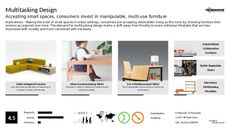 Furniture Trend Report Research Insight 2