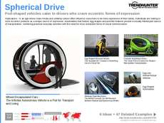 Spherical Car Trend Report Research Insight 2