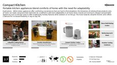 Appliance Trend Report Research Insight 2