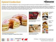 Dessert Trend Report Research Insight 1