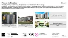 Sustainable Architecture Trend Report Research Insight 3