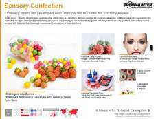 Candy Trend Report Research Insight 2