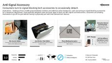Tech Accessory Trend Report Research Insight 5