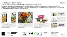 Meal Service Trend Report Research Insight 4