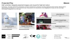 Projection Technology Trend Report Research Insight 3