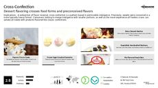 Healthy Dessert Trend Report Research Insight 4