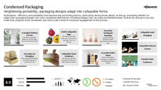 Flatpack Packaging Trend Report Research Insight 3