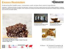 Sugar Alternative Trend Report Research Insight 5