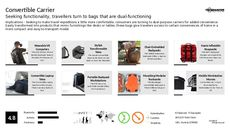 Smart Luggage Trend Report Research Insight 8