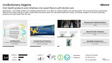 Toothpaste Trend Report Research Insight 5