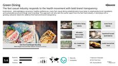 Sustainable Dining Trend Report Research Insight 3