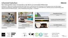 Urban Dweller Trend Report Research Insight 5