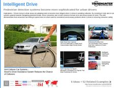 Car Safety Trend Report Research Insight 7