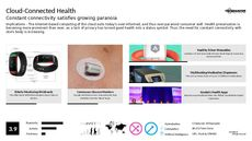 Health Monitoring Trend Report Research Insight 7