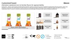 Diet Product Trend Report Research Insight 5