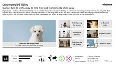 Pet Tech Trend Report Research Insight 8