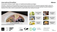 Breakfast Trend Report Research Insight 5