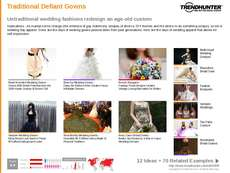 Weddings Trend Report Research Insight 4