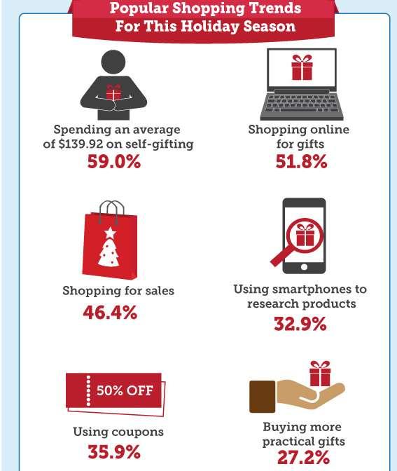 Christmas Spending Statistics