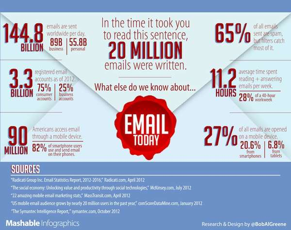 Daily E-mail Percentages