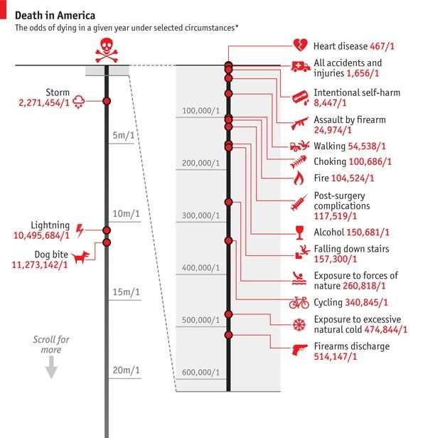 Humous Death Graphs