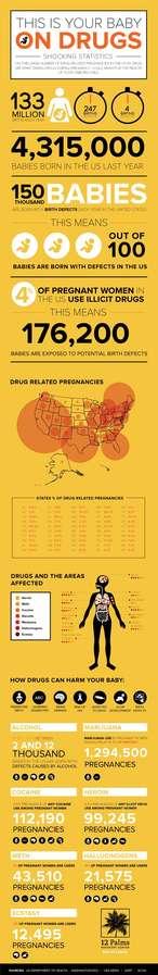 Drug-Affected Pregnancy Charts